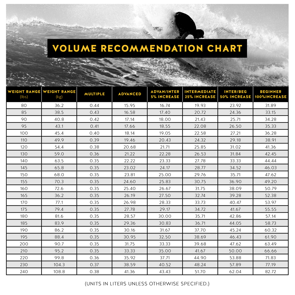 Surfboard Volume