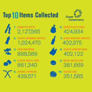 International Coastal Cleanup Day Top 10 Items Collected
